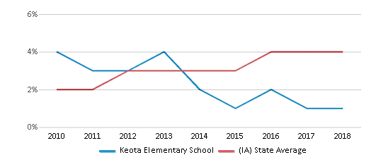 This chart display the percentage of students of two or more races in Keota Elementary School and the percentage of public school students of two or more races in Iowa by year, with the latest 2017-18 school year data.