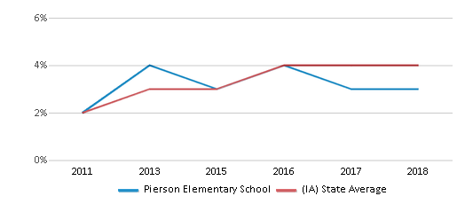 This chart display the percentage of students of two or more races in Pierson Elementary School and the percentage of public school students of two or more races in Iowa by year, with the latest 2017-18 school year data.