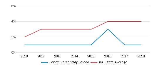 This chart display the percentage of students of two or more races in Lenox Elementary School and the percentage of public school students of two or more races in Iowa by year, with the latest 2017-18 school year data.