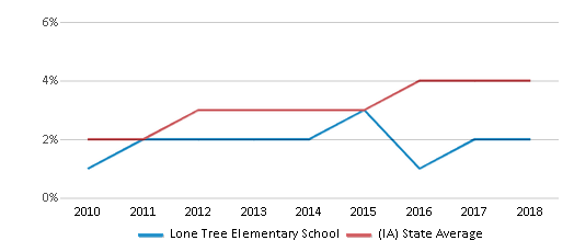 This chart display the percentage of students of two or more races in Lone Tree Elementary School and the percentage of public school students of two or more races in Iowa by year, with the latest 2017-18 school year data.