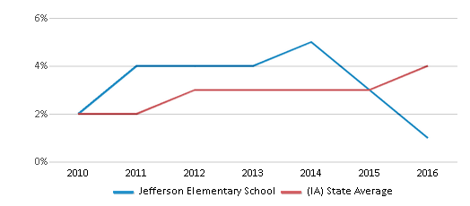 This chart display the percentage of students of two or more races in Jefferson Elementary School and the percentage of public school students of two or more races in Iowa by year, with the latest 2015-16 school year data.
