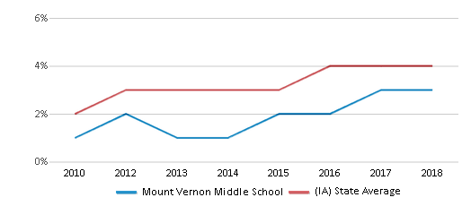 This chart display the percentage of students of two or more races in Mount Vernon Middle School and the percentage of public school students of two or more races in Iowa by year, with the latest 2017-18 school year data.