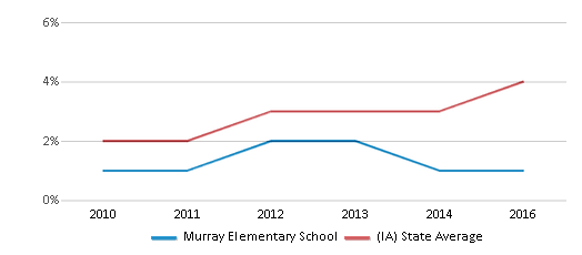 This chart display the percentage of students of two or more races in Murray Elementary School and the percentage of public school students of two or more races in Iowa by year, with the latest 2015-16 school year data.