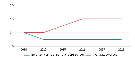 This chart display the percentage of students of two or more races in Nora Springs-rock Falls Middle School and the percentage of public school students of two or more races in Iowa by year, with the latest 2017-18 school year data.