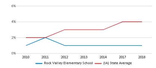 This chart display the percentage of students of two or more races in Rock Valley Elementary School and the percentage of public school students of two or more races in Iowa by year, with the latest 2017-18 school year data.