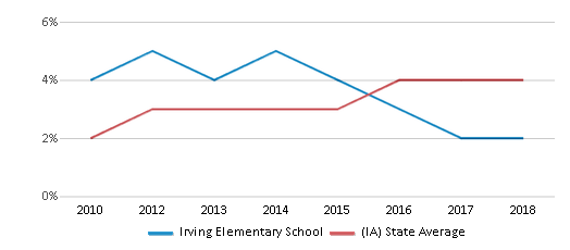 This chart display the percentage of students of two or more races in Irving Elementary School and the percentage of public school students of two or more races in Iowa by year, with the latest 2017-18 school year data.