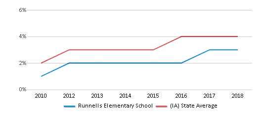 This chart display the percentage of students of two or more races in Runnells Elementary School and the percentage of public school students of two or more races in Iowa by year, with the latest 2017-18 school year data.