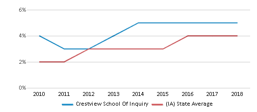 This chart display the percentage of students of two or more races in Crestview School Of Inquiry and the percentage of public school students of two or more races in Iowa by year, with the latest 2017-18 school year data.