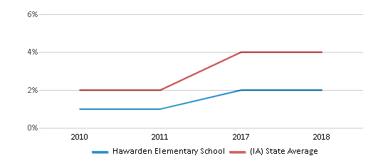 This chart display the percentage of students of two or more races in Hawarden Elementary School and the percentage of public school students of two or more races in Iowa by year, with the latest 2017-18 school year data.