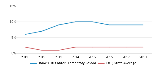 This chart display the percentage of students of two or more races in James Otis Kaler Elementary School and the percentage of public school students of two or more races in Maine by year, with the latest 2017-18 school year data.