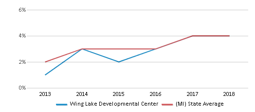 This chart display the percentage of students of two or more races in Wing Lake Developmental Center and the percentage of public school students of two or more races in Michigan by year, with the latest 2017-18 school year data.