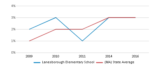 This chart display the percentage of students of two or more races in Lanesborough Elementary School and the percentage of public school students of two or more races in Massachusetts by year, with the latest 2015-16 school year data.