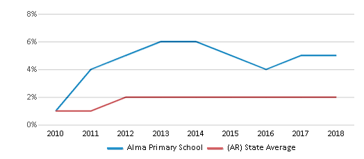 This chart display the percentage of students of two or more races in Alma Primary School and the percentage of public school students of two or more races in Arkansas by year, with the latest 2017-18 school year data.