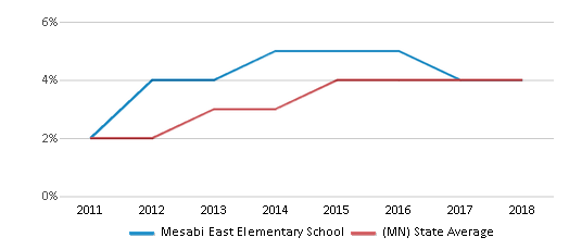 This chart display the percentage of students of two or more races in Mesabi East Elementary School and the percentage of public school students of two or more races in Minnesota by year, with the latest 2017-18 school year data.