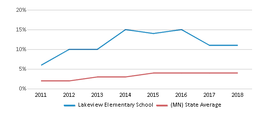 This chart display the percentage of students of two or more races in Lakeview Elementary School and the percentage of public school students of two or more races in Minnesota by year, with the latest 2017-18 school year data.