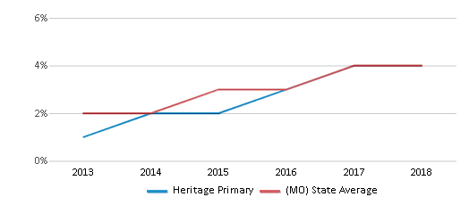This chart display the percentage of students of two or more races in Heritage Primary and the percentage of public school students of two or more races in Missouri by year, with the latest 2017-18 school year data.