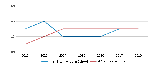 This chart display the percentage of students of two or more races in Hamilton Middle School and the percentage of public school students of two or more races in Montana by year, with the latest 2017-18 school year data.