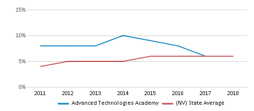 This chart display the percentage of students of two or more races in Advanced Technologies Academy and the percentage of public school students of two or more races in Nevada by year, with the latest 2017-18 school year data.