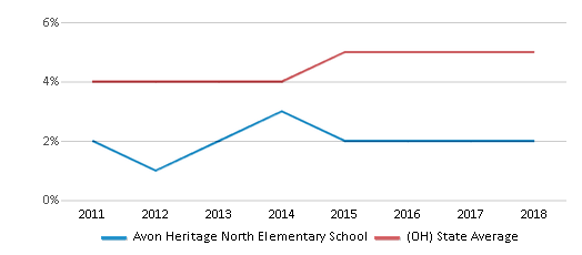 This chart display the percentage of students of two or more races in Avon Heritage North Elementary School and the percentage of public school students of two or more races in Ohio by year, with the latest 2017-18 school year data.