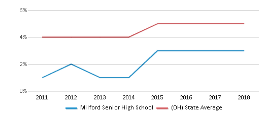 This chart display the percentage of students of two or more races in Milford Senior High School and the percentage of public school students of two or more races in Ohio by year, with the latest 2017-18 school year data.