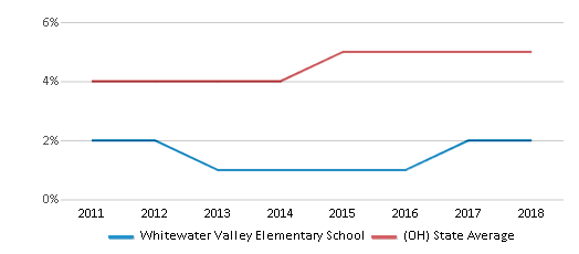 This chart display the percentage of students of two or more races in Whitewater Valley Elementary School and the percentage of public school students of two or more races in Ohio by year, with the latest 2017-18 school year data.