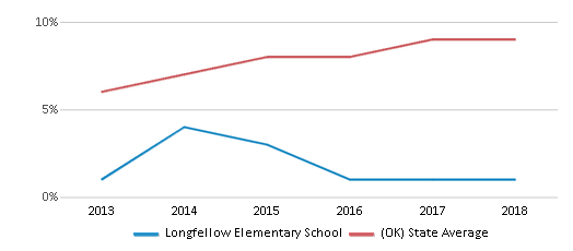 This chart display the percentage of students of two or more races in Longfellow Elementary School and the percentage of public school students of two or more races in Oklahoma by year, with the latest 2017-18 school year data.