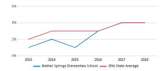 This chart display the percentage of students of two or more races in Bethel Springs Elementary School and the percentage of public school students of two or more races in Pennsylvania by year, with the latest 2017-18 school year data.