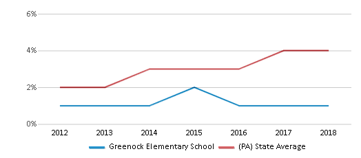 This chart display the percentage of students of two or more races in Greenock Elementary School and the percentage of public school students of two or more races in Pennsylvania by year, with the latest 2017-18 school year data.