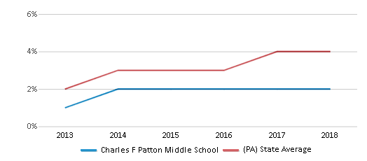 This chart display the percentage of students of two or more races in Charles F Patton Middle School and the percentage of public school students of two or more races in Pennsylvania by year, with the latest 2017-18 school year data.