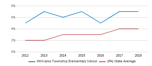 This chart display the percentage of students of two or more races in Williams Township Elementary School and the percentage of public school students of two or more races in Pennsylvania by year, with the latest 2017-18 school year data.