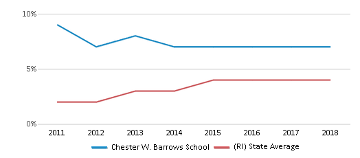 This chart display the percentage of students of two or more races in Chester W. Barrows School and the percentage of public school students of two or more races in Rhode Island by year, with the latest 2017-18 school year data.