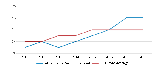This chart display the percentage of students of two or more races in Alfred Lima Senior El School and the percentage of public school students of two or more races in Rhode Island by year, with the latest 2017-18 school year data.