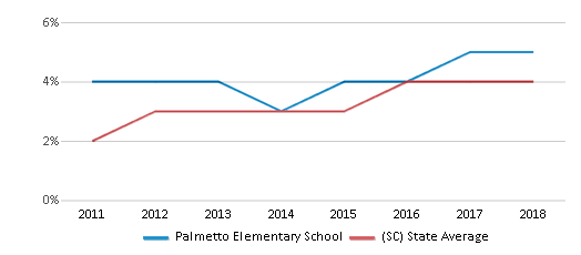 This chart display the percentage of students of two or more races in Palmetto Elementary School and the percentage of public school students of two or more races in South Carolina by year, with the latest 2017-18 school year data.