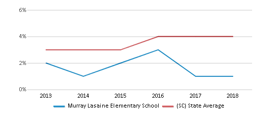 This chart display the percentage of students of two or more races in Murray Lasaine Elementary School and the percentage of public school students of two or more races in South Carolina by year, with the latest 2017-18 school year data.