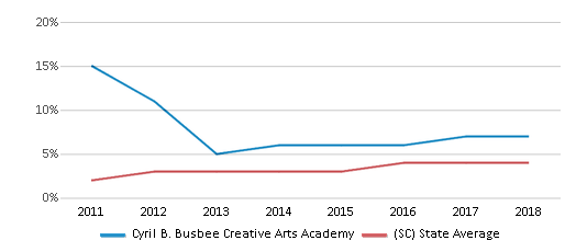This chart display the percentage of students of two or more races in Cyril B. Busbee Creative Arts Academy and the percentage of public school students of two or more races in South Carolina by year, with the latest 2017-18 school year data.