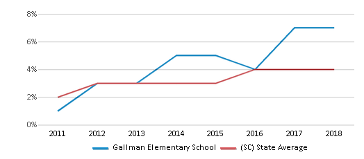 This chart display the percentage of students of two or more races in Gallman Elementary School and the percentage of public school students of two or more races in South Carolina by year, with the latest 2017-18 school year data.