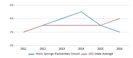 This chart display the percentage of students of two or more races in Holly Springs Elementary School and the percentage of public school students of two or more races in South Carolina by year, with the latest 2015-16 school year data.