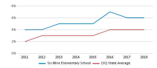 This chart display the percentage of students of two or more races in Six Mile Elementary School and the percentage of public school students of two or more races in South Carolina by year, with the latest 2017-18 school year data.