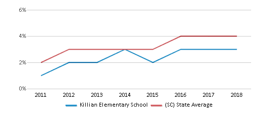 This chart display the percentage of students of two or more races in Killian Elementary School and the percentage of public school students of two or more races in South Carolina by year, with the latest 2017-18 school year data.
