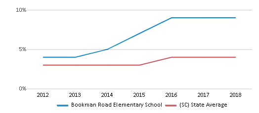 This chart display the percentage of students of two or more races in Bookman Road Elementary School and the percentage of public school students of two or more races in South Carolina by year, with the latest 2017-18 school year data.