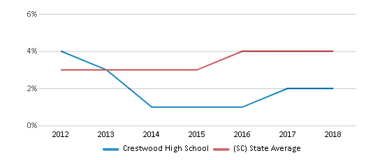 This chart display the percentage of students of two or more races in Crestwood High School and the percentage of public school students of two or more races in South Carolina by year, with the latest 2017-18 school year data.