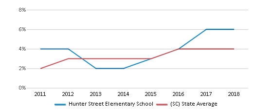 This chart display the percentage of students of two or more races in Hunter Street Elementary School and the percentage of public school students of two or more races in South Carolina by year, with the latest 2017-18 school year data.
