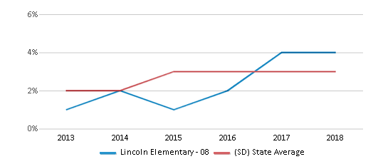 This chart display the percentage of students of two or more races in Lincoln Elementary - 08 and the percentage of public school students of two or more races in South Dakota by year, with the latest 2017-18 school year data.