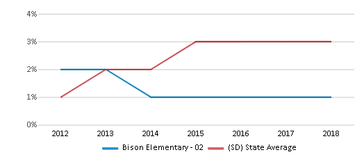 This chart display the percentage of students of two or more races in Bison Elementary - 02 and the percentage of public school students of two or more races in South Dakota by year, with the latest 2017-18 school year data.