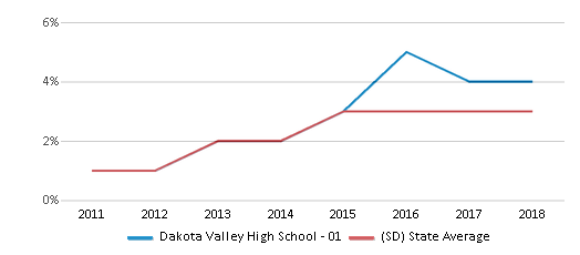 This chart display the percentage of students of two or more races in Dakota Valley High School - 01 and the percentage of public school students of two or more races in South Dakota by year, with the latest 2017-18 school year data.