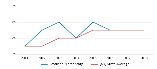 This chart display the percentage of students of two or more races in Scotland Elementary - 02 and the percentage of public school students of two or more races in South Dakota by year, with the latest 2017-18 school year data.