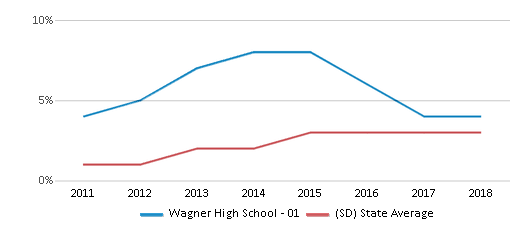 This chart display the percentage of students of two or more races in Wagner High School - 01 and the percentage of public school students of two or more races in South Dakota by year, with the latest 2017-18 school year data.