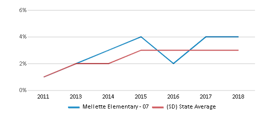 This chart display the percentage of students of two or more races in Mellette Elementary - 07 and the percentage of public school students of two or more races in South Dakota by year, with the latest 2017-18 school year data.