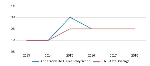 This chart display the percentage of students of two or more races in Andersonville Elementary School and the percentage of public school students of two or more races in Tennessee by year, with the latest 2017-18 school year data.