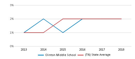 This chart display the percentage of students of two or more races in Clinton Middle School and the percentage of public school students of two or more races in Tennessee by year, with the latest 2017-18 school year data.